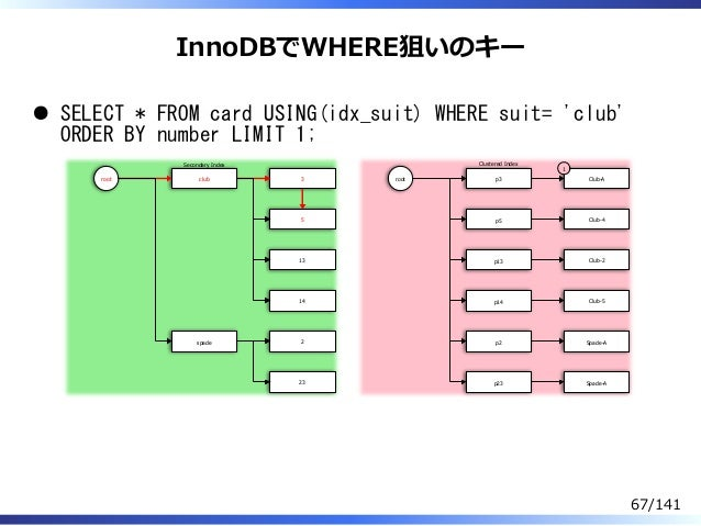 InnoDBでWHERE狙いのキー SELECT * FROM card USING(idx_suit) WHERE suit= 'club' ORDER BY number LIMIT 1; root club spade 3 5 13 14...