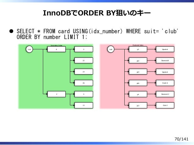 InnoDBでORDER BY狙いのキー SELECT * FROM card USING(idx_number) WHERE suit= 'club' ORDER BY number LIMIT 1; root A 2 2 22 23 26 ...