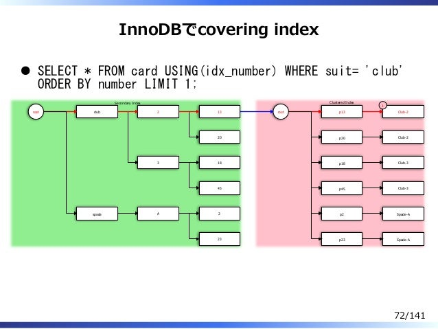 InnoDBでcovering index SELECT * FROM card USING(idx_number) WHERE suit= 'club' ORDER BY number LIMIT 1; root club spade 2 3...