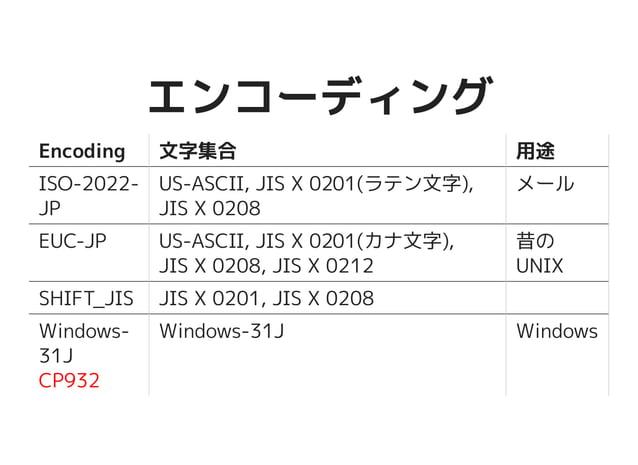 エンコーディングエンコーディング Encoding 文字集合 用途 ISO-2022-JP US-ASCII, JIS X 0201(ラテン文 字), JIS X 0208 メール EUC-JP US-ASCII, JIS X 0201(カナ文...