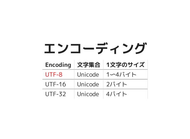 エンコーディングエンコーディング Encoding 文字集合 1文字のサイズ UTF-8 Unicode 1〜4バイト UTF-16 Unicode 2バイト UTF-32 Unicode 4バイト