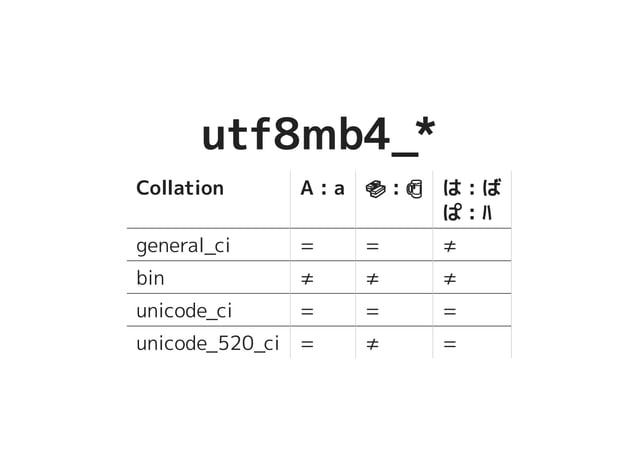 utf8mb4_*utf8mb4_* Collation A : a ������������������� : ����������������� は : ば ぱ : ハ general_ci = = ≠ bin ≠ ≠ ≠ unicode_...