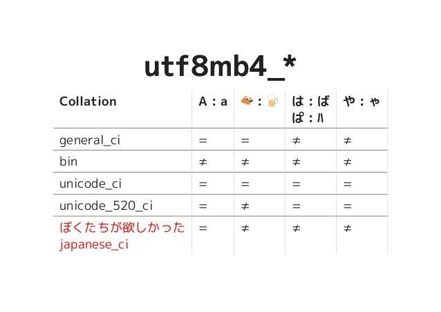 https://image.slidesharecdn.com/mysql-2017-170520113534/95/mysql-2017-55-638.jpg