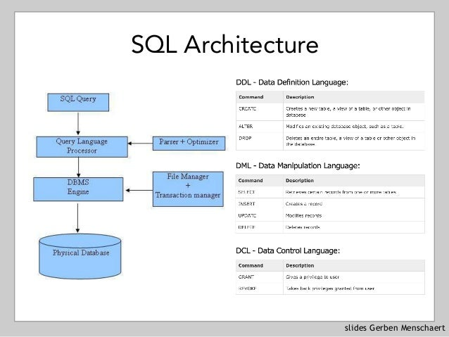 slides Gerben Menschaert SQL Architecture