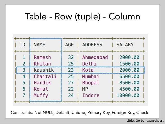 slides Gerben Menschaert Table - Row (tuple) - Column Constraints: Not NULL, Default, Unique, Primary Key, Foreign Key, Ch...
