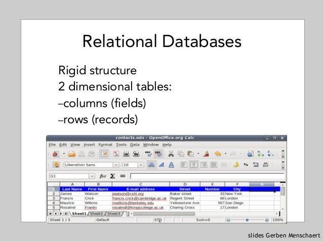slides Gerben Menschaert Relational Databases Rigid structure 2 dimensional tables: –columns (fields) –rows (records)