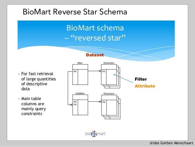 slides Gerben Menschaert BioMart Reverse Star Schema - For fast retrieval of large quantities of descriptive data - Main t...