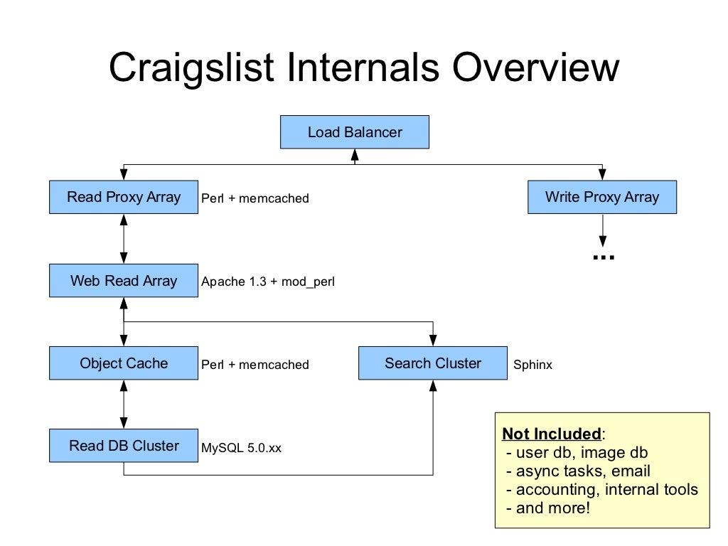 Ausgezeichnet Craigs Rahmen Zeitgenössisch - Rahmen Ideen ...