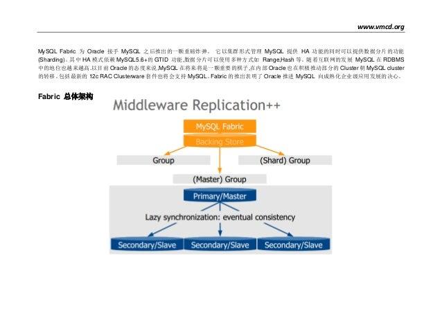 www.vmcd.org MySQL Fabric 为 Oracle 接手 MySQL 之后推出的一颗重磅炸弹。 它以集群形式管理 MySQL 提供 HA 功能的同时可以提供数据分片的功能 (Sharding)。其中 HA 模式依赖 MySQL...