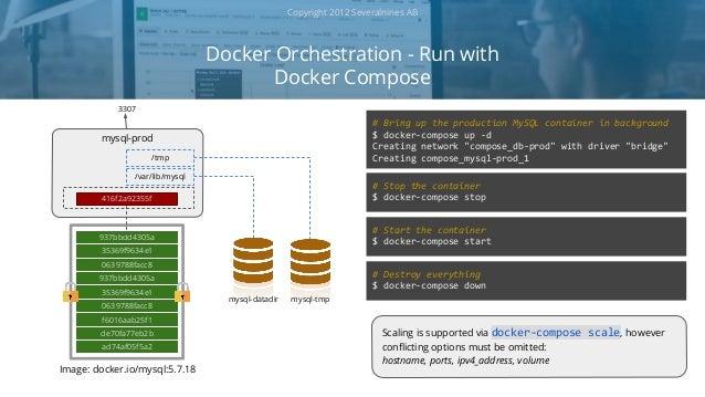 Webinar slides: MySQL on Docker: Understanding the Basics
