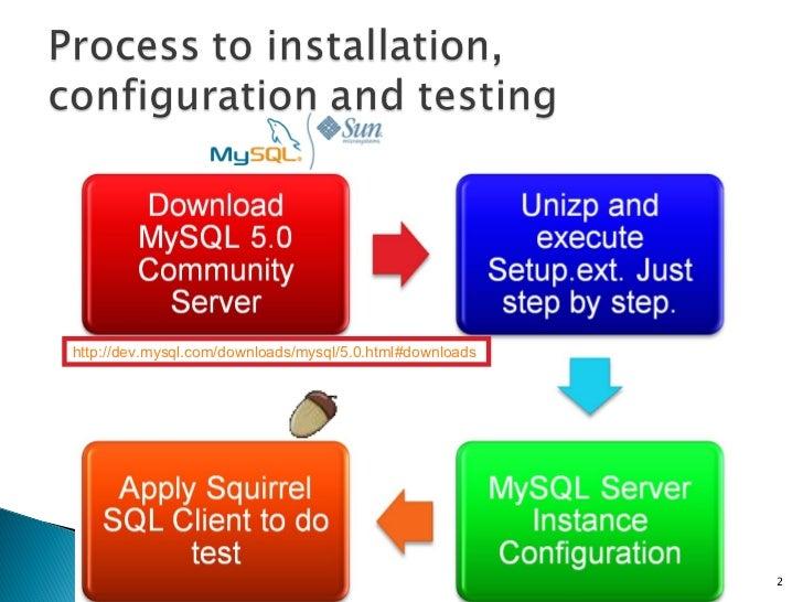 Mysql Quick Start Slide 2