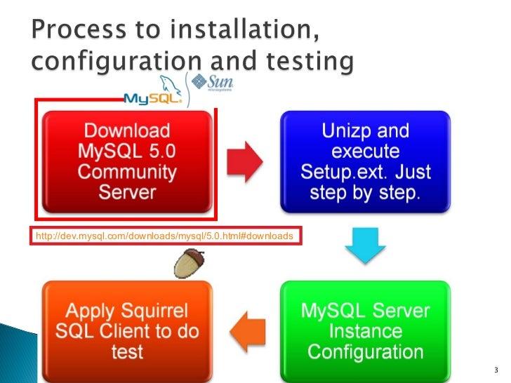 Mysql Quick Start Slide 3