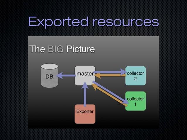 Exported resourcesExported resources