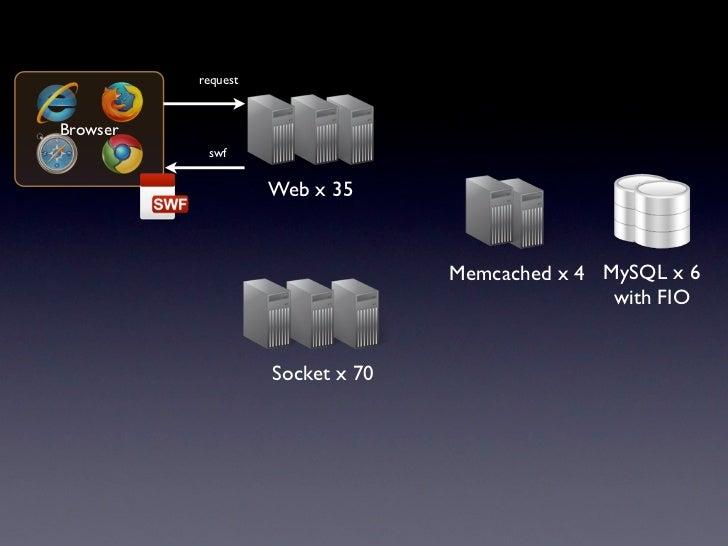 •                : 2.1Gbps•             : 100,000• Web: 36,000 req / s• Socket: 160,000 req / s