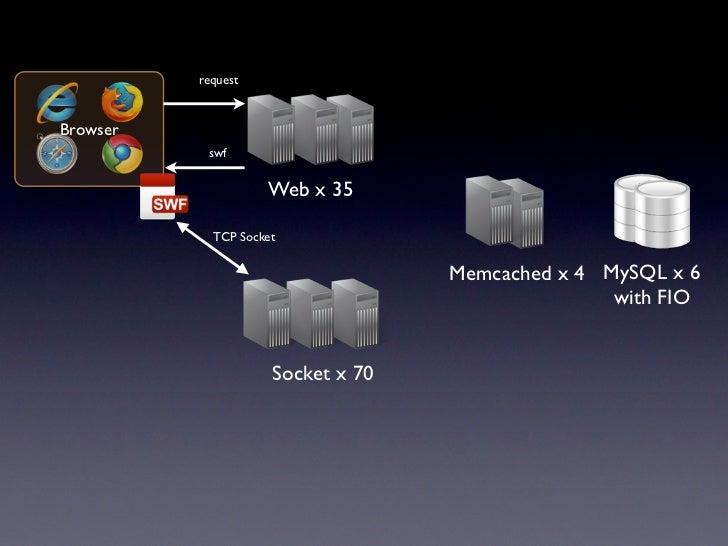 •                : 2.1Gbps•             : 100,000• Web: 36,000 req / s• Socket: 160,000 req / s• Database: 52000 qps (read...