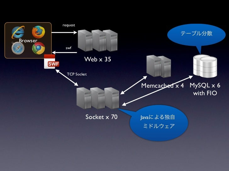 MySQL•   RDBMS    •           KVS + MySQL
