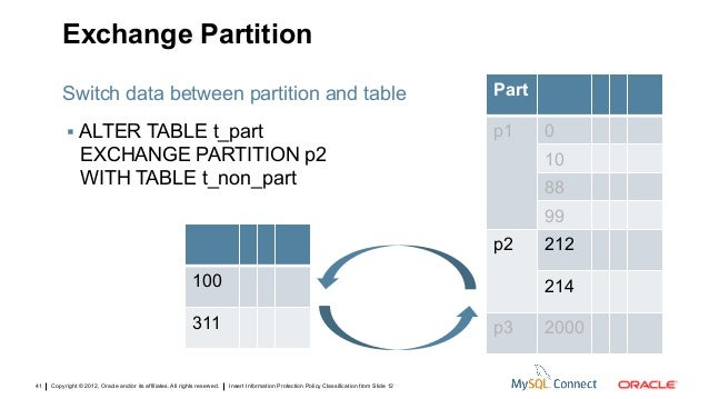 Oracle database 12c: what's new in partitioning? ;.