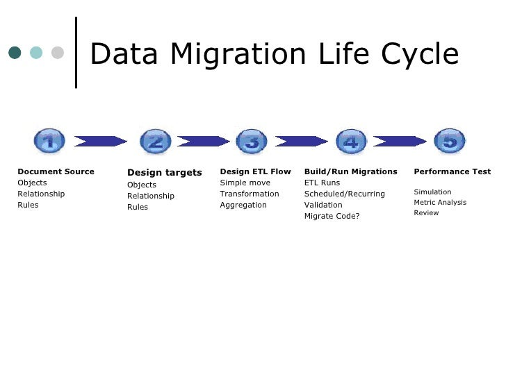 Overview of Data Migration Assistant