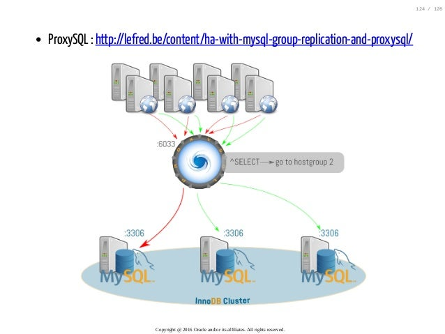 ProxySQL : http://lefred.be/content/ha-with-mysql-group-replication-and-proxysql/ Copyright@2016Oracleand/oritsaffil...