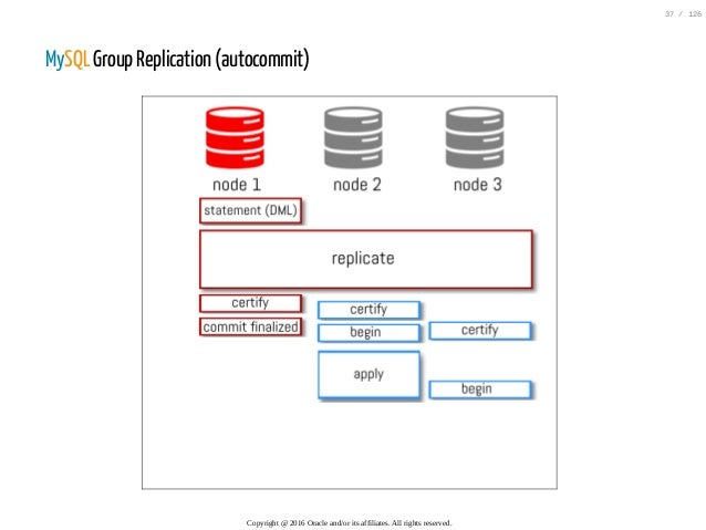 MySQL Group Replication (autocommit) Copyright@2016Oracleand/oritsaffiliates.Allrightsreserved. 37/126