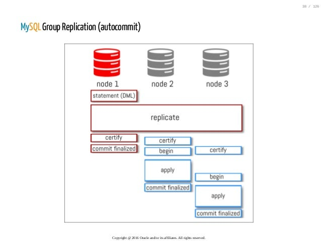 MySQL Group Replication (autocommit) Copyright@2016Oracleand/oritsaffiliates.Allrightsreserved. 38/126