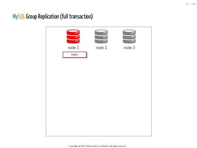 MySQL Group Replication (full transaction) Copyright@2016Oracleand/oritsaffiliates.Allrightsreserved. 39/126