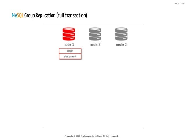 MySQL Group Replication (full transaction) Copyright@2016Oracleand/oritsaffiliates.Allrightsreserved. 40/126