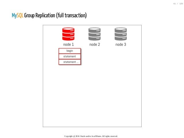 MySQL Group Replication (full transaction) Copyright@2016Oracleand/oritsaffiliates.Allrightsreserved. 41/126