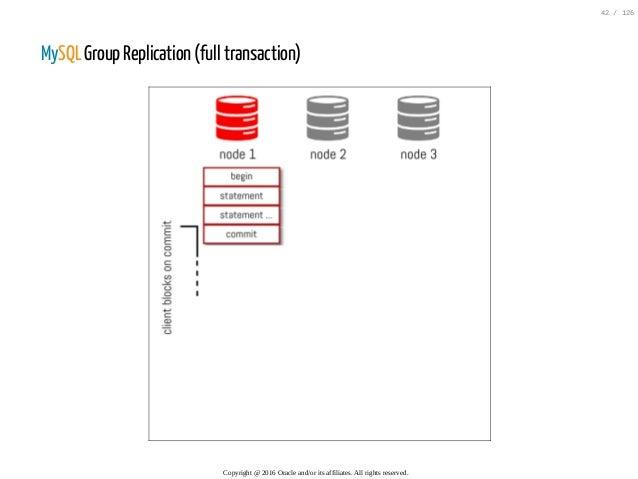 MySQL Group Replication (full transaction) Copyright@2016Oracleand/oritsaffiliates.Allrightsreserved. 42/126