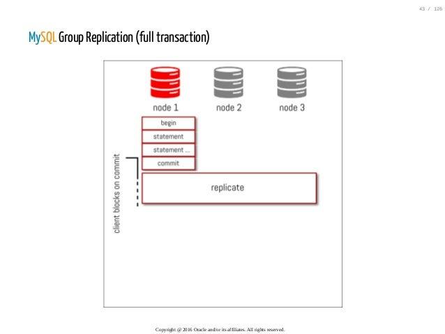 MySQL Group Replication (full transaction) Copyright@2016Oracleand/oritsaffiliates.Allrightsreserved. 43/126
