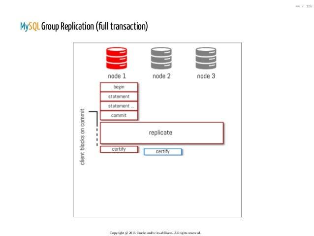 MySQL Group Replication (full transaction) Copyright@2016Oracleand/oritsaffiliates.Allrightsreserved. 44/126