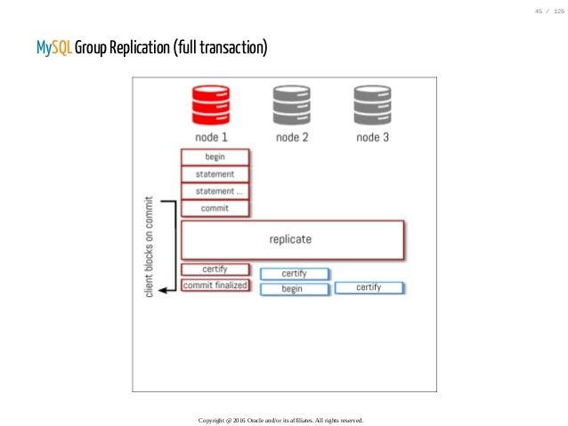 MySQL Group Replication (full transaction) Copyright@2016Oracleand/oritsaffiliates.Allrightsreserved. 45/126