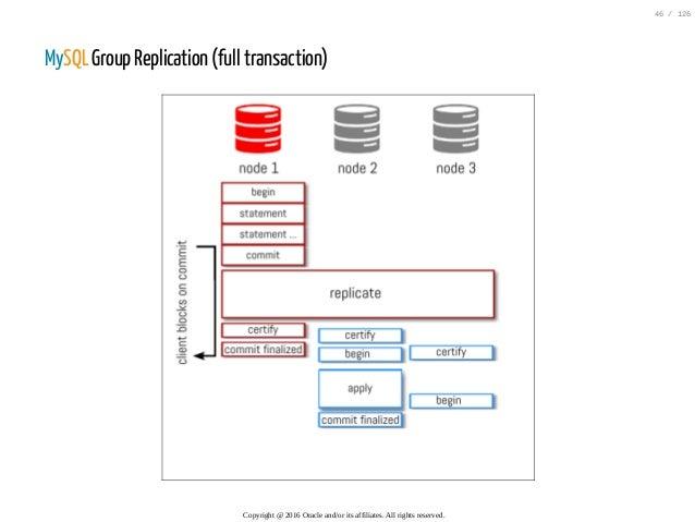 MySQL Group Replication (full transaction) Copyright@2016Oracleand/oritsaffiliates.Allrightsreserved. 46/126