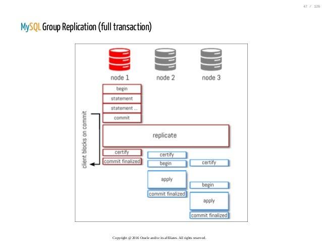 MySQL Group Replication (full transaction) Copyright@2016Oracleand/oritsaffiliates.Allrightsreserved. 47/126