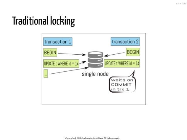Traditional locking Copyright@2016Oracleand/oritsaffiliates.Allrightsreserved. 53/126