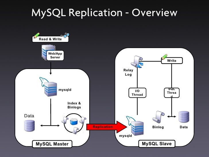 """DRBD ●   Distributed Replicated Block Device ●   """"RAID-1 over network"""" ●   Synchronous or asynchronous ●   Automatic resyn..."""