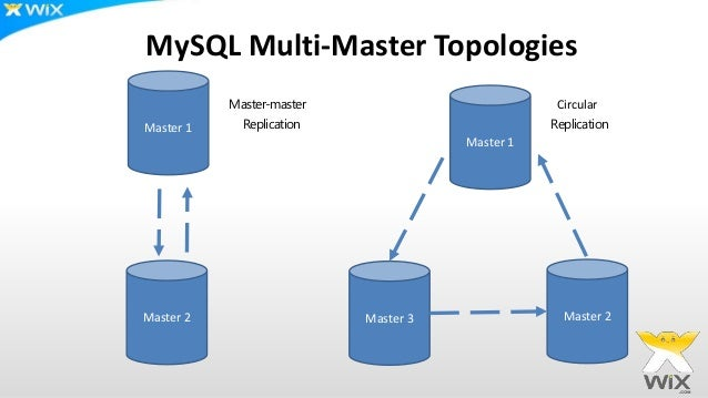 how to set wich databases will be raplicated in mysql