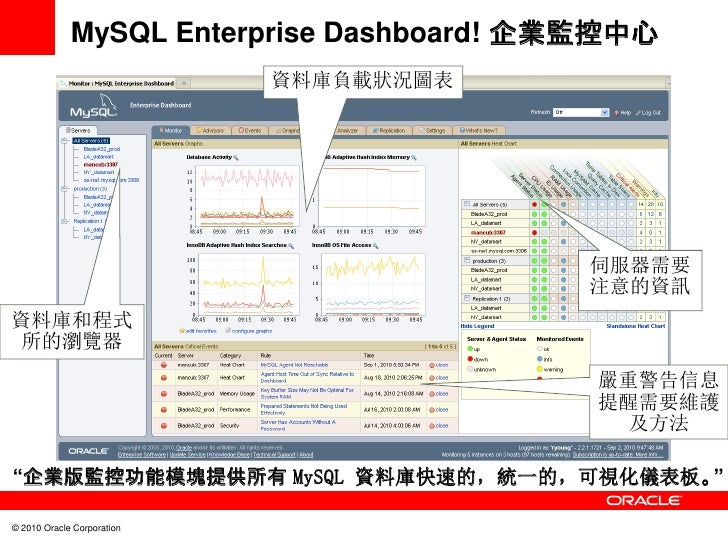 MySQL Enterprise Dashboard! 企業監控中心                            資料庫負載狀況圖表                                          伺服器需要    ...