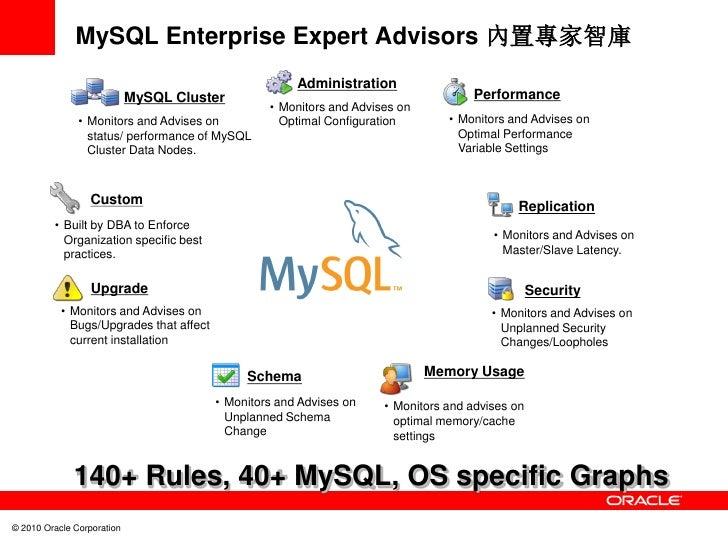 MySQL Enterprise Expert Advisors 內置專家智庫                                                       Administration              ...