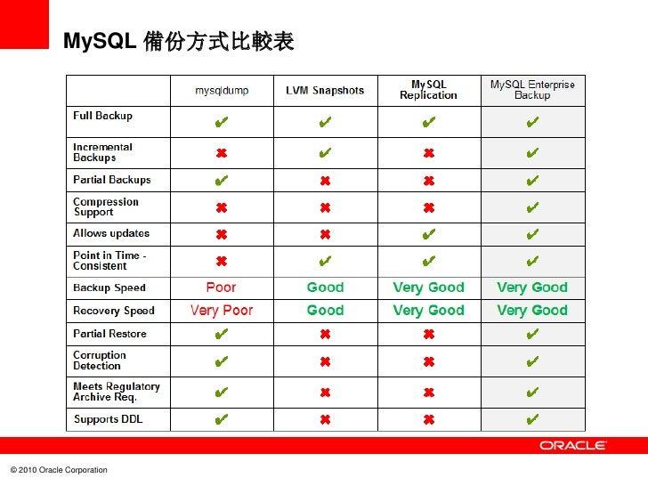 MySQL 備份方式比較表© 2010 Oracle Corporation