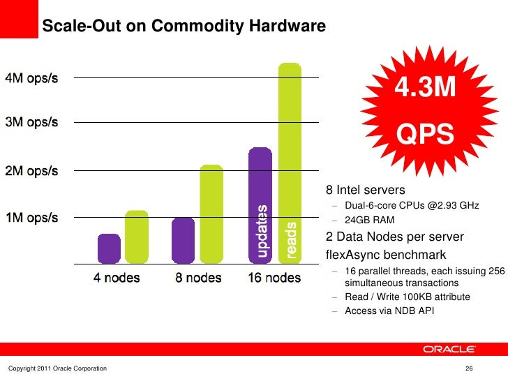 Scale-Out on Commodity Hardware                                                           4.3M                            ...