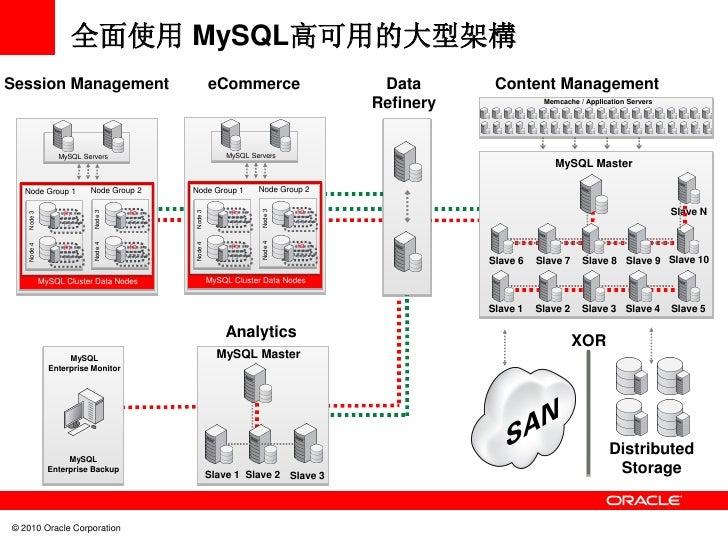 全面使用 MySQL高可用的大型架構Session Management                               eCommerce                   Data       Content Manageme...