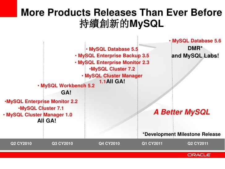 More Products Releases Than Ever Before                  持續創新的MySQL                                                       ...