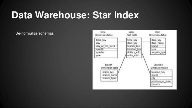 Data Warehouse: Star Index De-normalize schemas