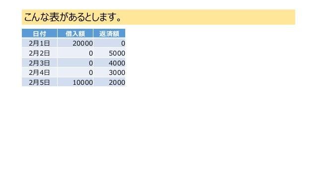 こんな表があるとします。 日付 借入額 返済額 2月1日 20000 0 2月2日 0 5000 2月3日 0 4000 2月4日 0 3000 2月5日 10000 2000
