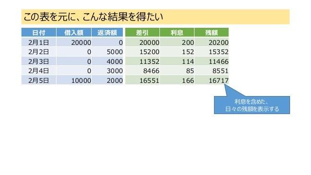この表を元に、こんな結果を得たい 差引 利息 残額 20000 200 20200 15200 152 15352 11352 114 11466 8466 85 8551 16551 166 16717 日付 借入額 返済額 2月1日 200...