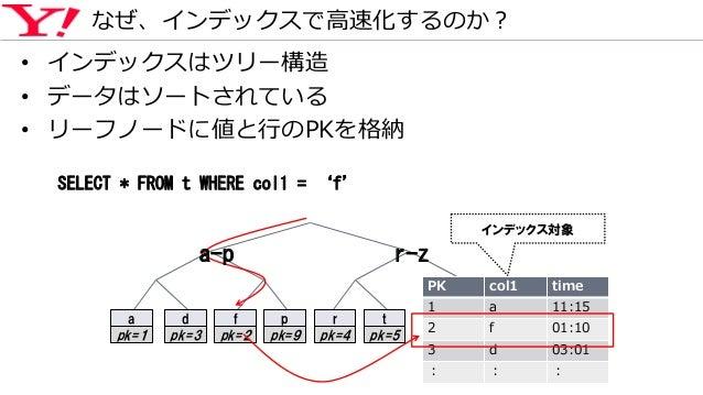 • インデックスはツリー構造 • データはソートされている • リーフノードに値と行のPKを格納 なぜ、インデックスで高速化するのか? PK col1 time 1 a 11:15 2 f 01:10 3 d 03:01 : : : SELEC...