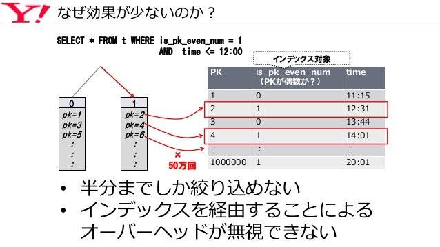 なぜ効果が少ないのか? 0 pk=1 pk=3 pk=5 : : : 1 pk=2 pk=4 pk=6 : : : PK is_pk_even_num (PKが偶数か?) time 1 0 11:15 2 1 12:31 3 0 13:44 4...