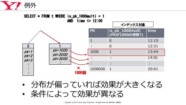 PK is_pk_1000multi (PKが1000の倍数?) time 1 0 11:15 : 0 12:31 1000 1 13:44 : : 14:01 : : : 1000000 1 20:01 例外 0 pk=1 pk=2 pk=3...