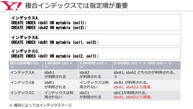 複合インデックスでは指定順が重要 絞り込み対象カラム → 1.WHRER col1 = 'x' 2.WHERE col2 = 'x' 3.WHERE col1 = 'x' AND col2 = 'x' インデックスA idxA1 が利用される ...